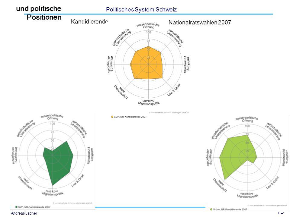 15 Politisches System Schweiz Andreas Ladner Kandidierende Nationalratswahlen 2007 und politische Positionen
