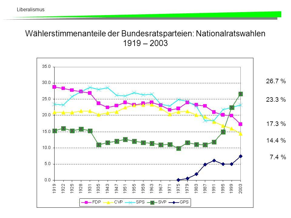 Liberalismus Die Krise der FDP! Die 1990er Jahre müssten eigentlich für die FDP besonders erfolgreich gewesen sein. Das Gegenteil ist der Fall. Warum?