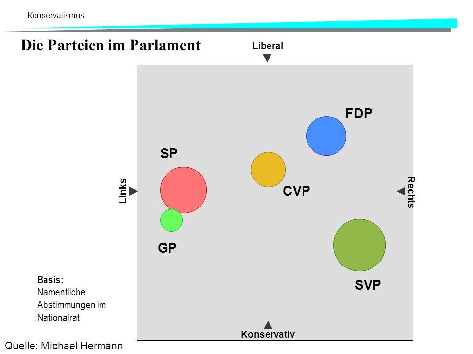 Konservatismus Liberal Konservativ Links Rechts Die Parteien im Parlament FDP SVP CVP SP GP Basis: Namentliche Abstimmungen im Nationalrat Quelle: Mic