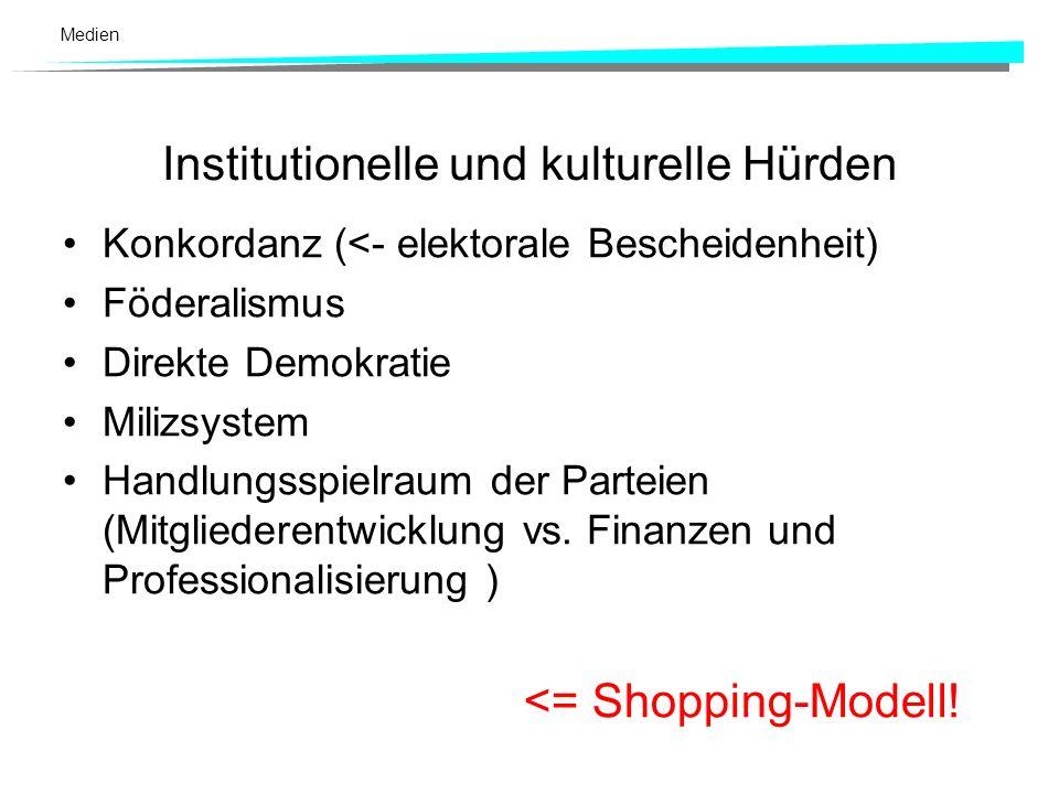 Medien Weitere Indikatoren (Schulz 1997: 186 ff., Müller 1999: 40) Entertainisierung der Politik (Talkshow- Campaigning) Negativ-Campaigning als feste