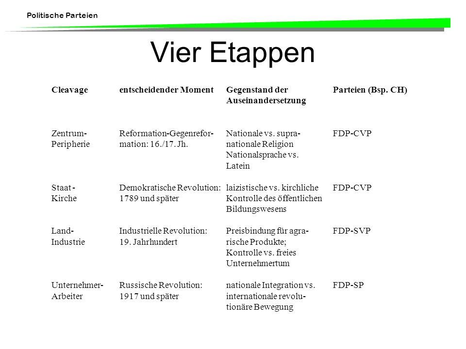 Politische Parteien Vier Etappen Cleavageentscheidender MomentGegenstand der Parteien (Bsp. CH) Auseinandersetzung Zentrum-Reformation-Gegenrefor-Nati