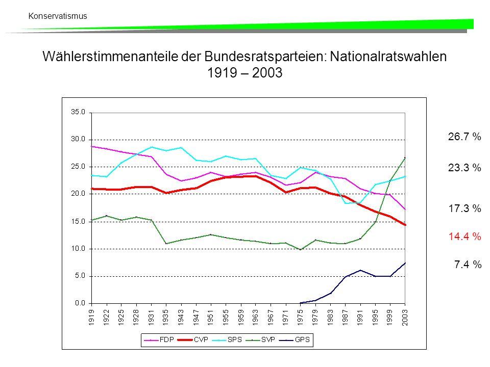 Konservatismus Wählerstimmenanteile der Bundesratsparteien: Nationalratswahlen 1919 – 2003 26.7 % 23.3 % 17.3 % 14.4 % 7.4 %