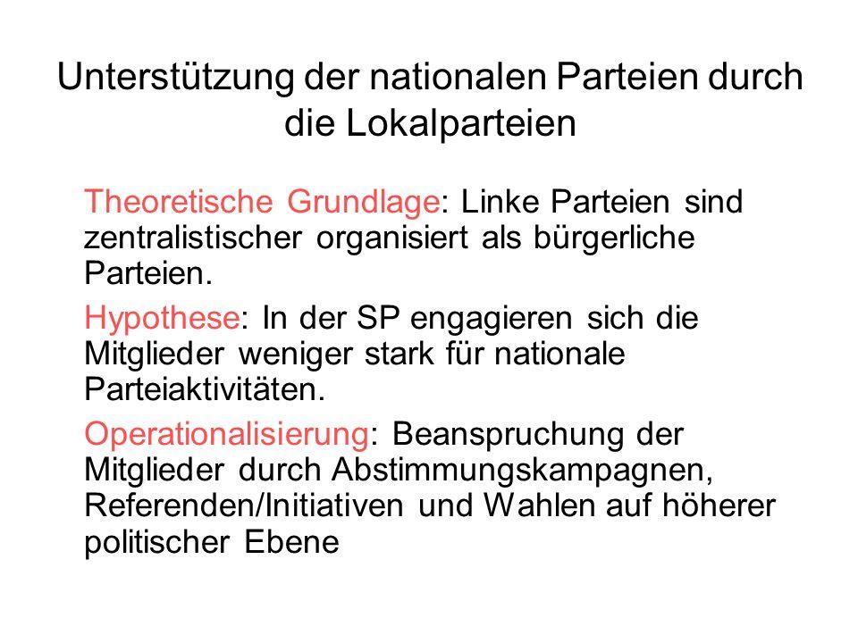 Unterstützung der nationalen Parteien durch die Lokalparteien Theoretische Grundlage: Linke Parteien sind zentralistischer organisiert als bürgerliche
