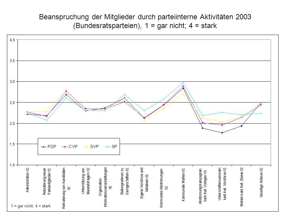 Beanspruchung der Mitglieder durch parteiinterne Aktivitäten 2003 (Bundesratsparteien), 1 = gar nicht; 4 = stark 1 = gar nicht; 4 = stark