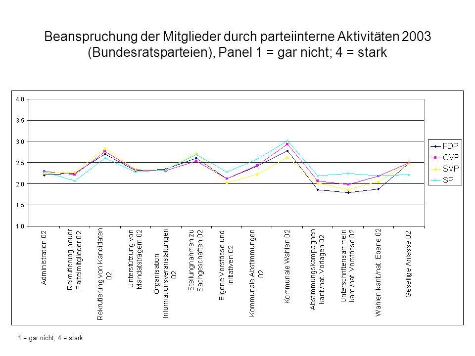 Beanspruchung der Mitglieder durch parteiinterne Aktivitäten 2003 (Bundesratsparteien), Panel 1 = gar nicht; 4 = stark 1 = gar nicht; 4 = stark