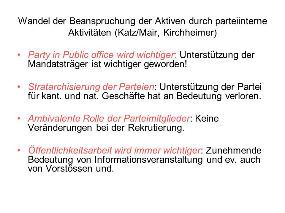 Wandel der Beanspruchung der Aktiven durch parteiinterne Aktivitäten (Katz/Mair, Kirchheimer) Party in Public office wird wichtiger: Unterstützung der