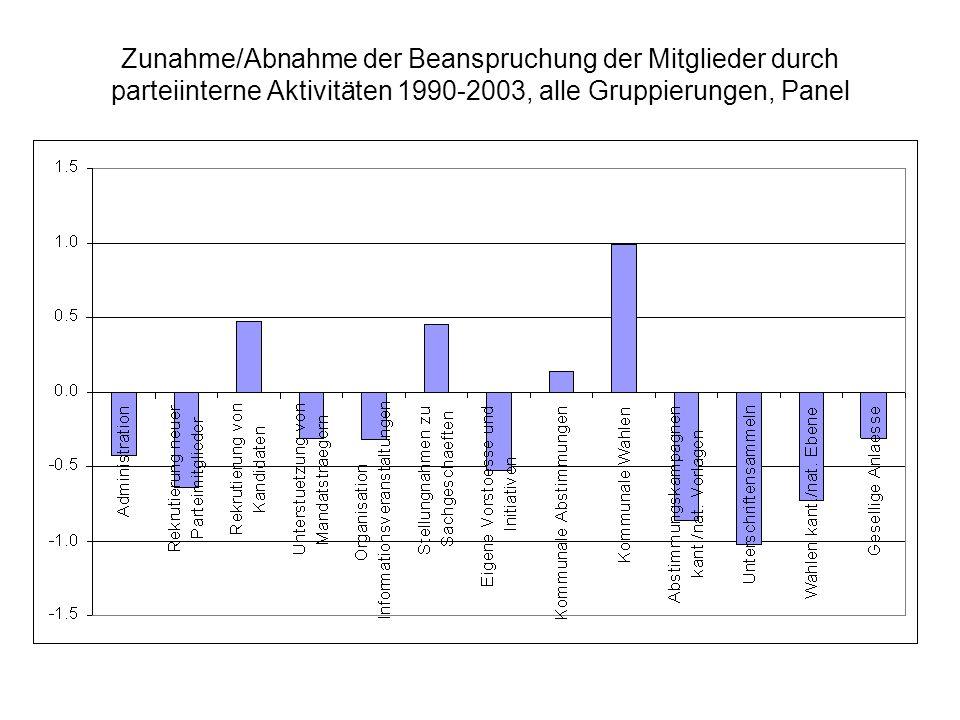 Zunahme/Abnahme der Beanspruchung der Mitglieder durch parteiinterne Aktivitäten 1990-2003, alle Gruppierungen, Panel