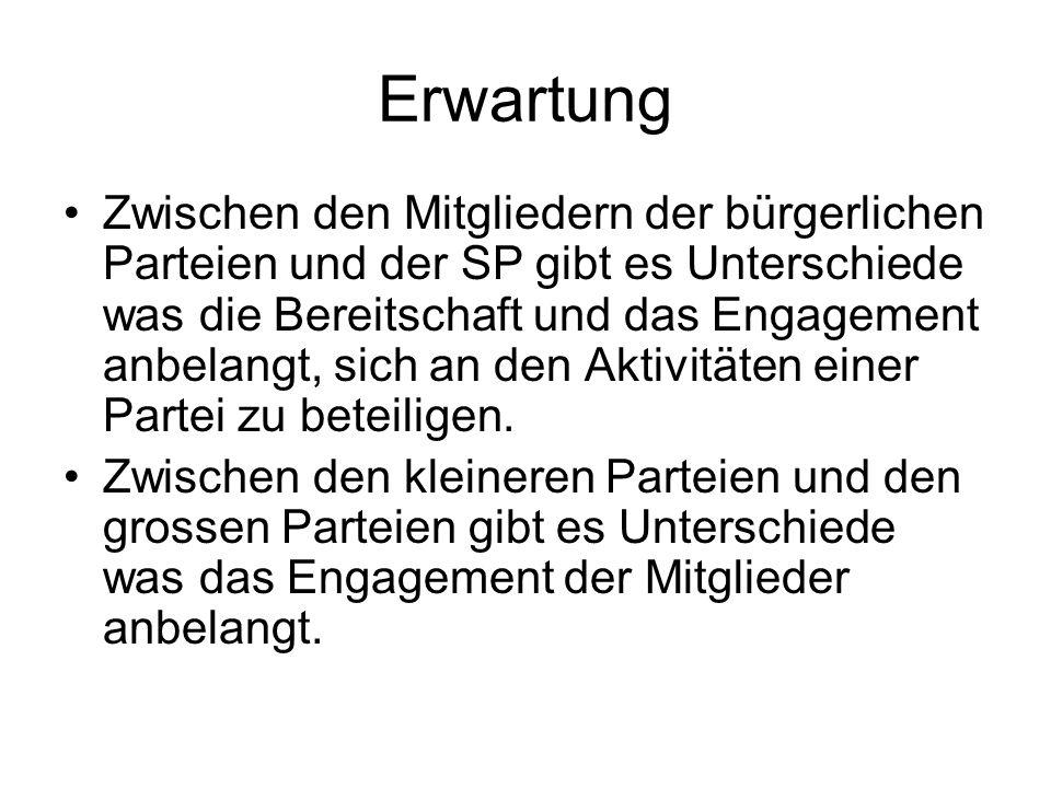 Erwartung Zwischen den Mitgliedern der bürgerlichen Parteien und der SP gibt es Unterschiede was die Bereitschaft und das Engagement anbelangt, sich a