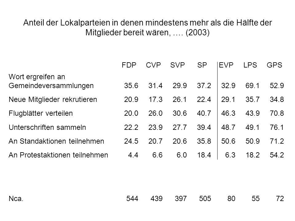 Anteil der Lokalparteien in denen mindestens mehr als die Hälfte der Mitglieder bereit wären, …. (2003) FDPCVPSVPSPEVPLPSGPS Wort ergreifen an Gemeind