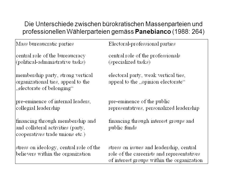 Die Unterschiede zwischen bürokratischen Massenparteien und professionellen Wählerparteien gemäss Panebianco (1988: 264)