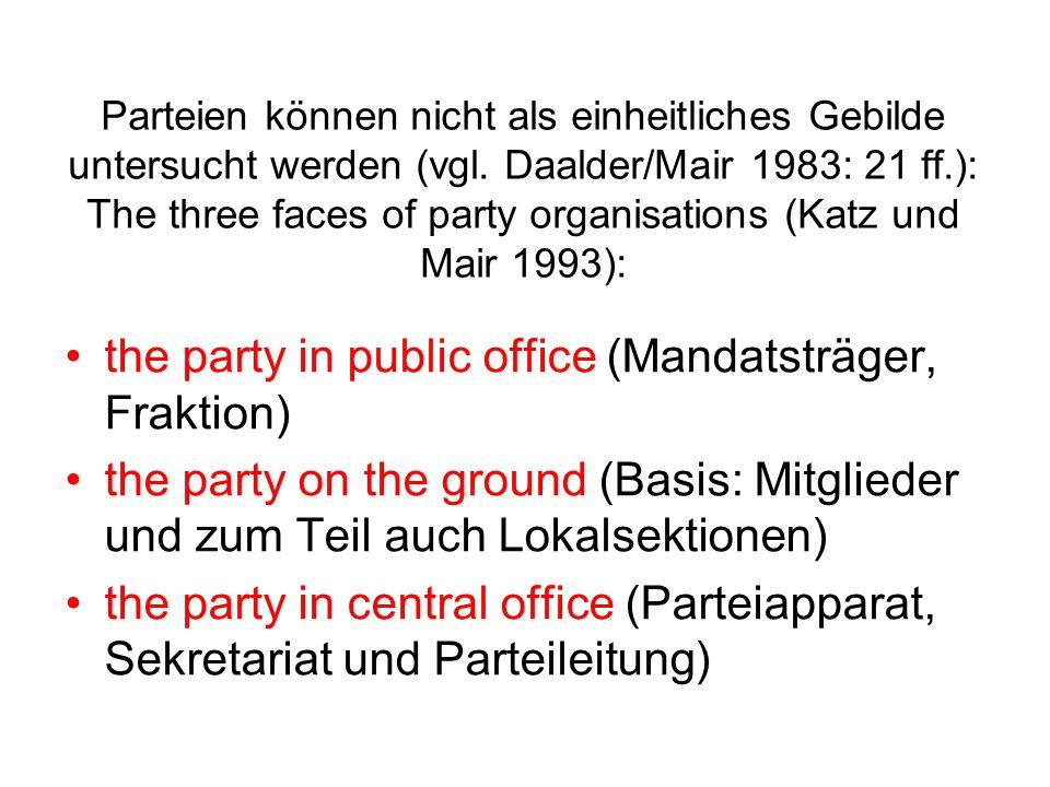Idealtypischer Wandel der Parteien Elite- und Honoratiorenparteien (bis 1920) Massen-Mitgliederparteien (1920-1960) Volksparteien (Catch-all parties) (seit 1970) Cartel Parties oder professionalisierte Wählerorganisationen?