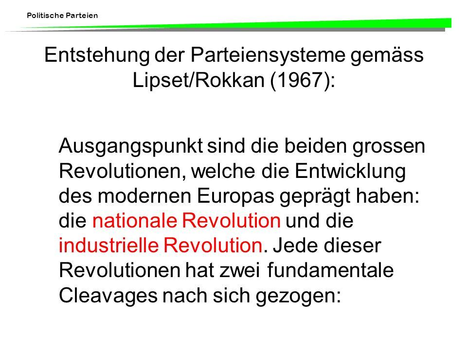 Politische Parteien Entstehung der Parteiensysteme gemäss Lipset/Rokkan (1967): Ausgangspunkt sind die beiden grossen Revolutionen, welche die Entwick