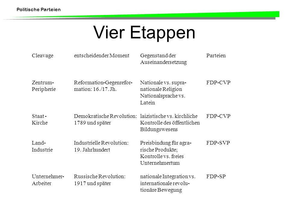 Politische Parteien Vier Etappen Cleavageentscheidender MomentGegenstand der Parteien Auseinandersetzung Zentrum-Reformation-Gegenrefor-Nationale vs.