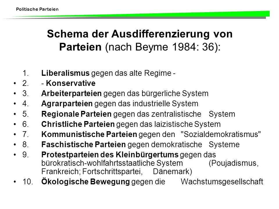Politische Parteien Schema der Ausdifferenzierung von Parteien (nach Beyme 1984: 36): 1.Liberalismus gegen das alte Regime - 2.- Konservative 3. Arbei