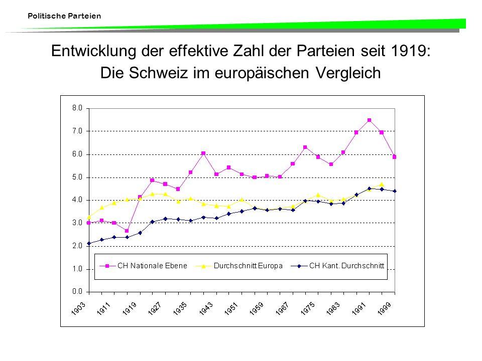 Politische Parteien Entwicklung der effektive Zahl der Parteien seit 1919: Die Schweiz im europäischen Vergleich