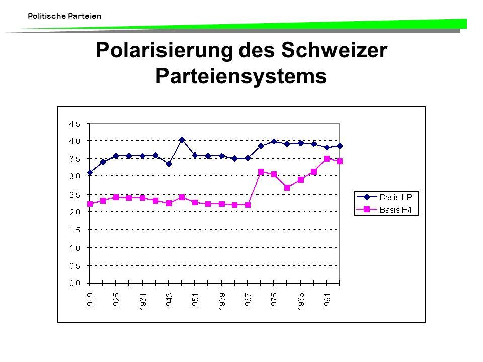 Politische Parteien Polarisierung des Schweizer Parteiensystems