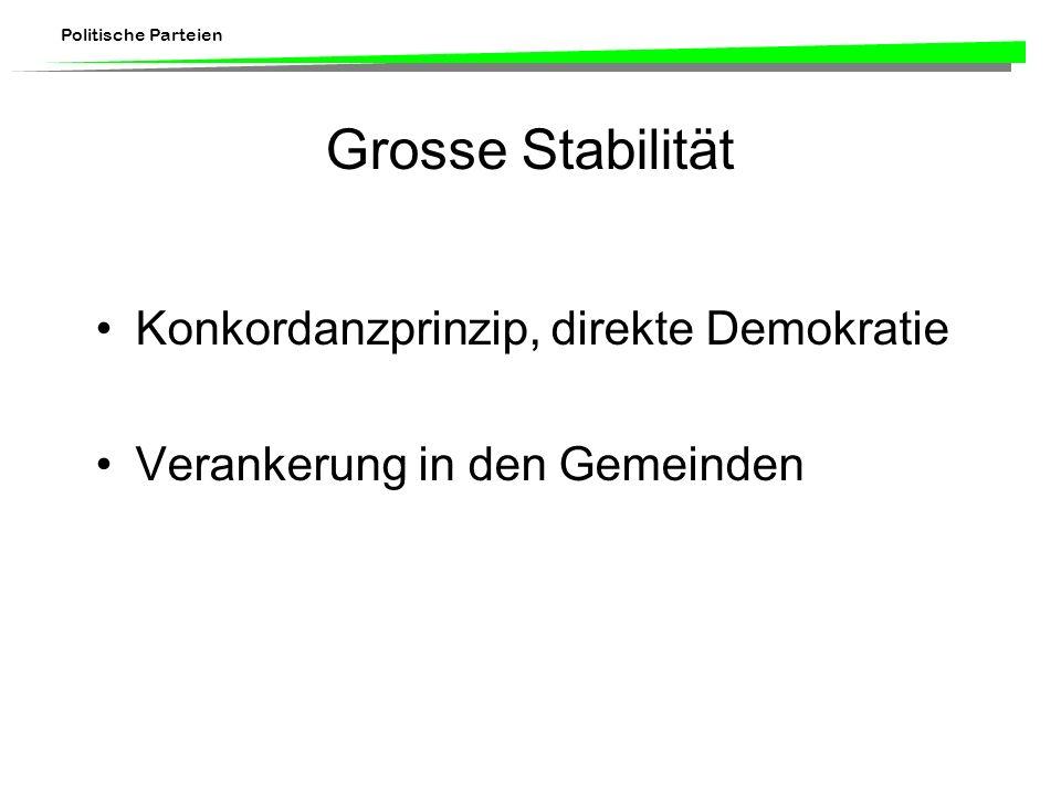 Politische Parteien Grosse Stabilität Konkordanzprinzip, direkte Demokratie Verankerung in den Gemeinden