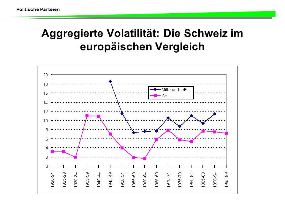 Politische Parteien Aggregierte Volatilität: Die Schweiz im europäischen Vergleich