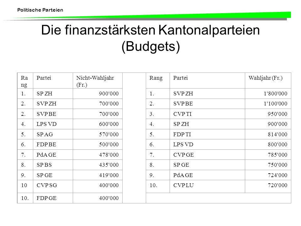 Politische Parteien Die finanzstärksten Kantonalparteien (Budgets) Ra ng ParteiNicht-Wahljahr (Fr.) RangParteiWahljahr (Fr.) 1.SP ZH900'0001.SVP ZH1'8