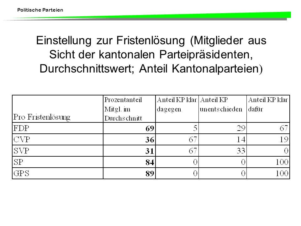 Politische Parteien Einstellung zur Fristenlösung (Mitglieder aus Sicht der kantonalen Parteipräsidenten, Durchschnittswert; Anteil Kantonalparteien )