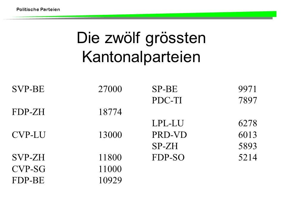 Politische Parteien Die zwölf grössten Kantonalparteien SVP-BE 27000SP-BE 9971 PDC-TI 7897 FDP-ZH 18774 LPL-LU 6278 CVP-LU 13000PRD-VD 6013 SP-ZH 5893