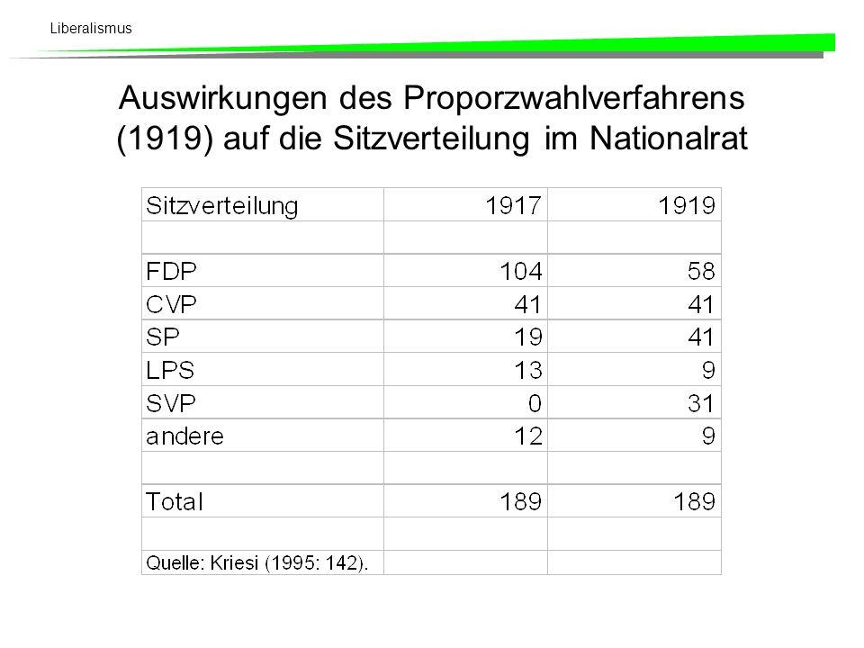 Liberalismus Im 1. Weltkrieg wird die freisinnige Strategie des Ausgleichs parteiintern gleich dreifach strapaziert: Gegensatz zwischen alter und jung