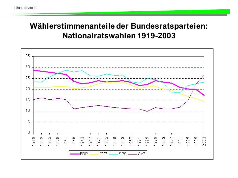 Liberalismus Wählerstimmenanteile der Bundesratsparteien: Nationalratswahlen 1919-2003