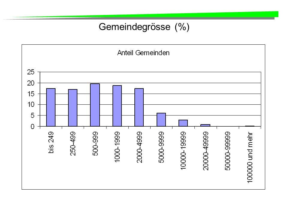 Gemeindegrösse (%)