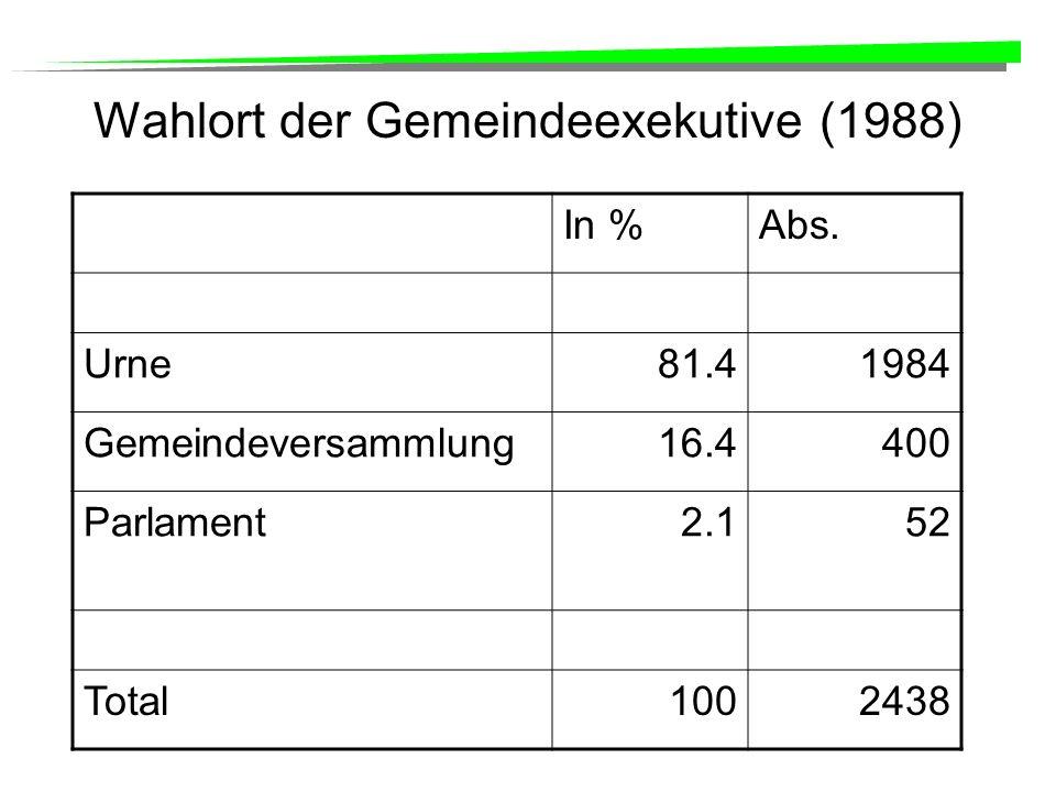 Wahlort der Gemeindeexekutive (1988) In %Abs.
