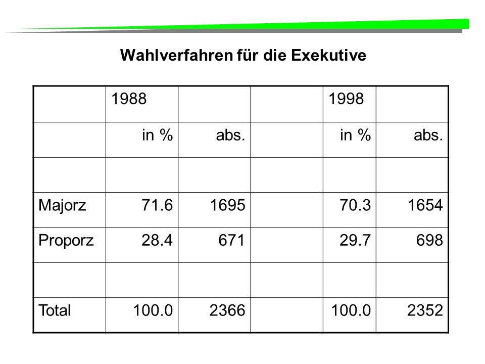Wahlverfahren für die Exekutive 19881998 in %abs.in %abs.