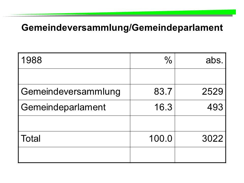 Gemeindeversammlung/Gemeindeparlament 1988%abs.