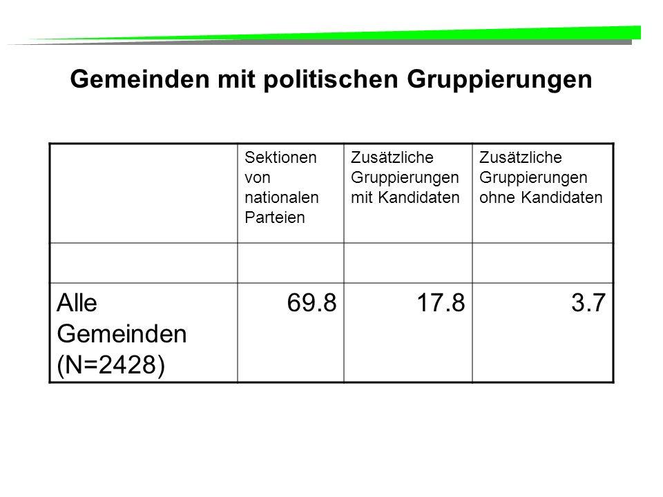 Gemeinden mit politischen Gruppierungen Sektionen von nationalen Parteien Zusätzliche Gruppierungen mit Kandidaten Zusätzliche Gruppierungen ohne Kandidaten Alle Gemeinden (N=2428) 69.817.83.7
