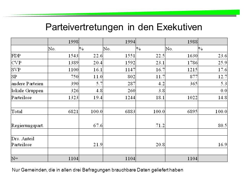 Parteivertretungen in den Exekutiven Nur Gemeinden, die in allen drei Befragungen brauchbare Daten geliefert haben