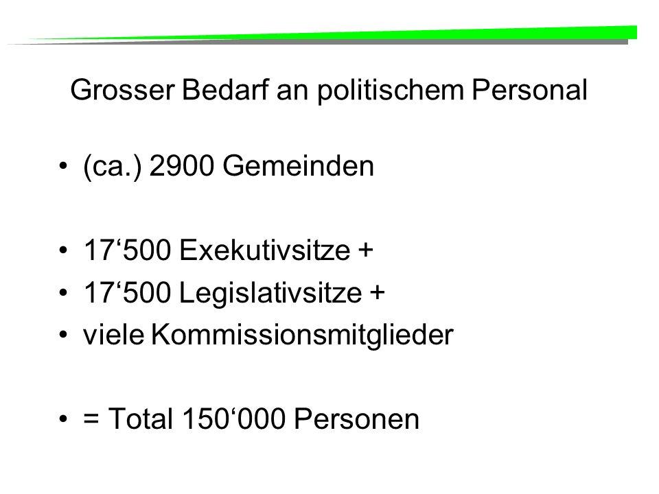Grosser Bedarf an politischem Personal (ca.) 2900 Gemeinden 17500 Exekutivsitze + 17500 Legislativsitze + viele Kommissionsmitglieder = Total 150000 Personen