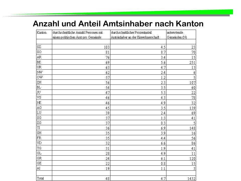 Anzahl und Anteil Amtsinhaber nach Kanton