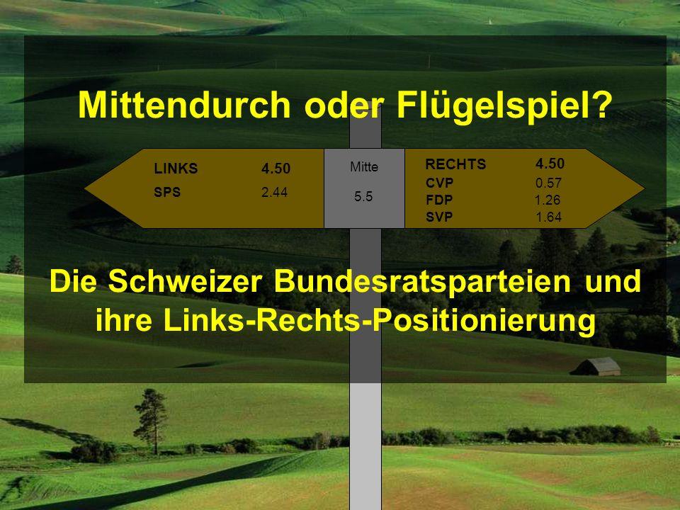 LINKS RECHTS SPS SVP FDP Mitte 5.5 4.50 CVP0.57 1.26 1.64 2.44 Mittendurch oder Flügelspiel? Die Schweizer Bundesratsparteien und ihre Links-Rechts-Po