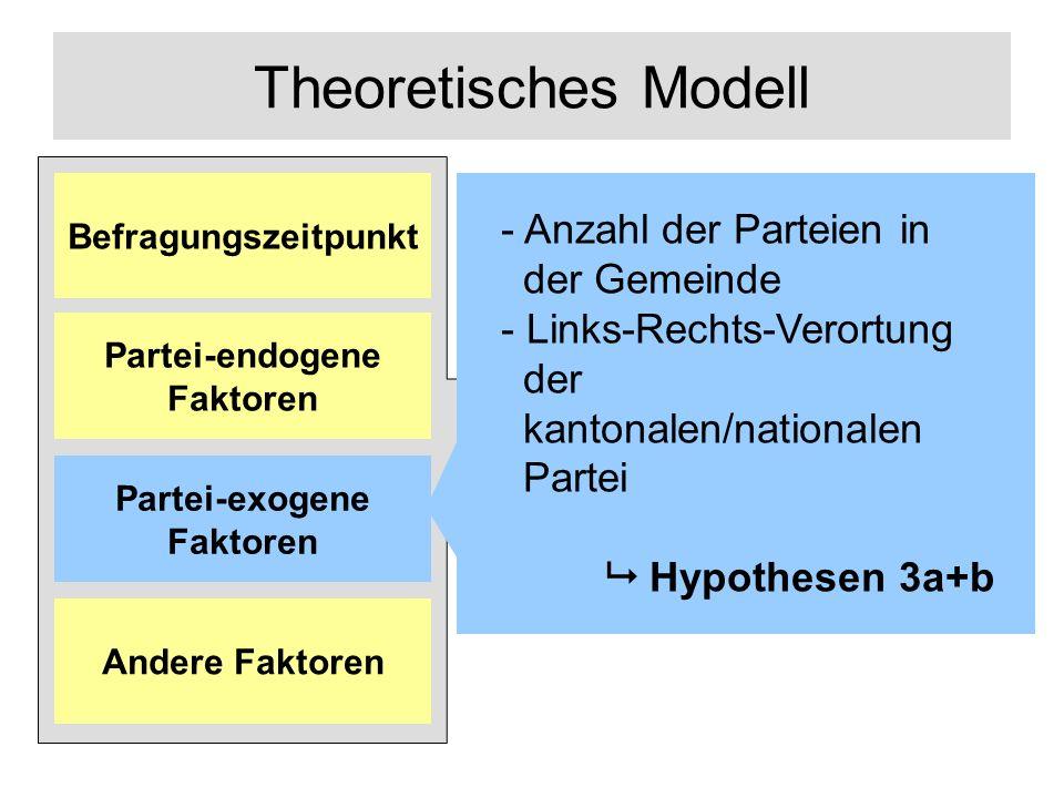 Theoretisches Modell Links-Rechts- Positionierung Andere Faktoren Partei-exogene Faktoren Partei-endogene Faktoren Befragungszeitpunkt - Anzahl der Parteien in der Gemeinde - Links-Rechts-Verortung der kantonalen/nationalen Partei Hypothesen 3a+b