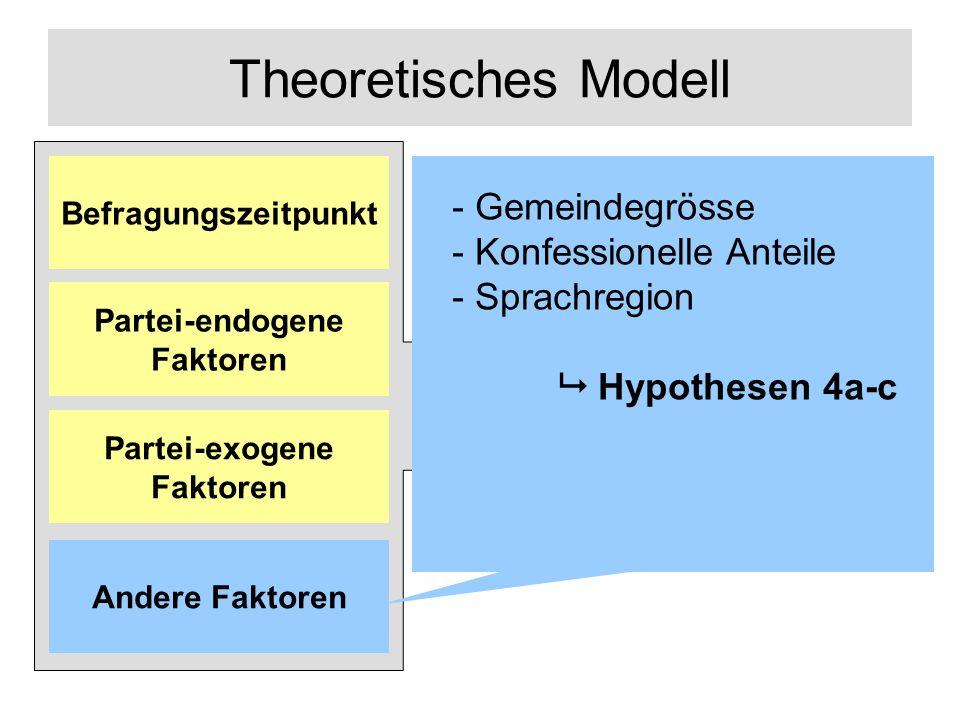 Theoretisches Modell Links-Rechts- Positionierung Andere Faktoren Partei-exogene Faktoren Partei-endogene Faktoren Befragungszeitpunkt - Gemeindegrösse - Konfessionelle Anteile - Sprachregion Hypothesen 4a-c