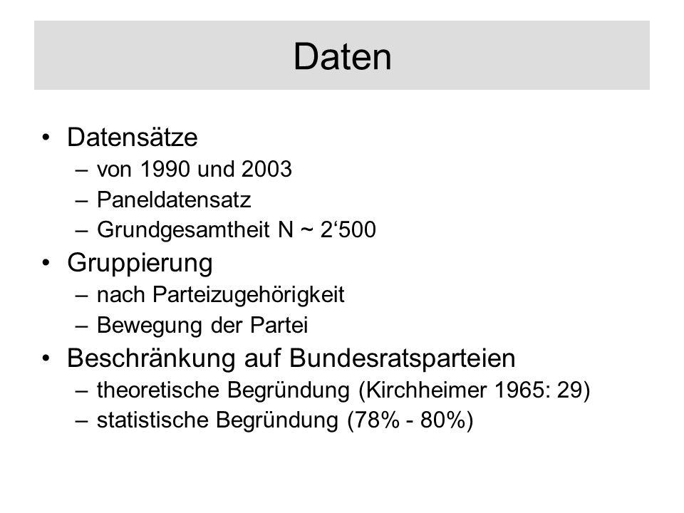 Daten Datensätze –von 1990 und 2003 –Paneldatensatz –Grundgesamtheit N ~ 2500 Gruppierung –nach Parteizugehörigkeit –Bewegung der Partei Beschränkung auf Bundesratsparteien –theoretische Begründung (Kirchheimer 1965: 29) –statistische Begründung (78% - 80%)