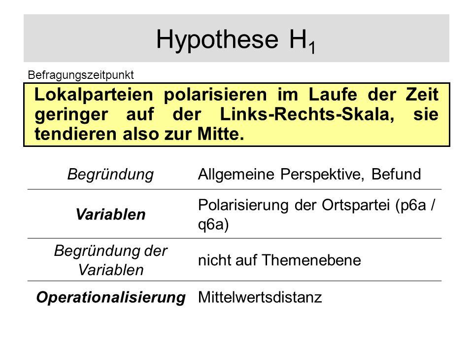 Hypothese H 1 Lokalparteien polarisieren im Laufe der Zeit geringer auf der Links-Rechts-Skala, sie tendieren also zur Mitte. Befragungszeitpunkt Begr