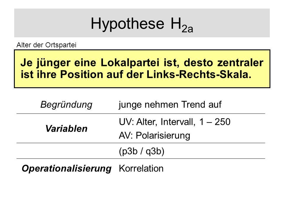 Hypothese H 2a Je jünger eine Lokalpartei ist, desto zentraler ist ihre Position auf der Links-Rechts-Skala. Alter der Ortspartei Begründungjunge nehm