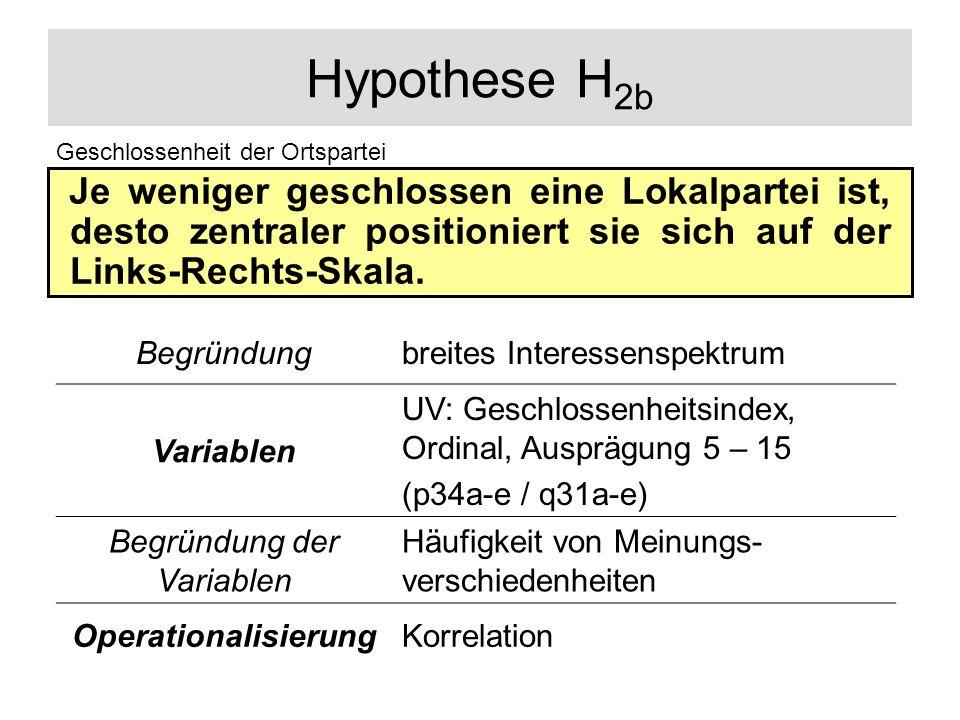 Hypothese H 2b Je weniger geschlossen eine Lokalpartei ist, desto zentraler positioniert sie sich auf der Links-Rechts-Skala. Geschlossenheit der Orts