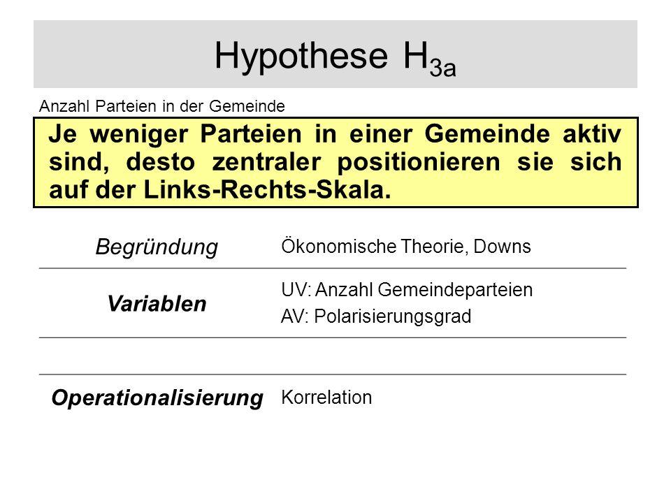 Hypothese H 3a Je weniger Parteien in einer Gemeinde aktiv sind, desto zentraler positionieren sie sich auf der Links-Rechts-Skala. Anzahl Parteien in