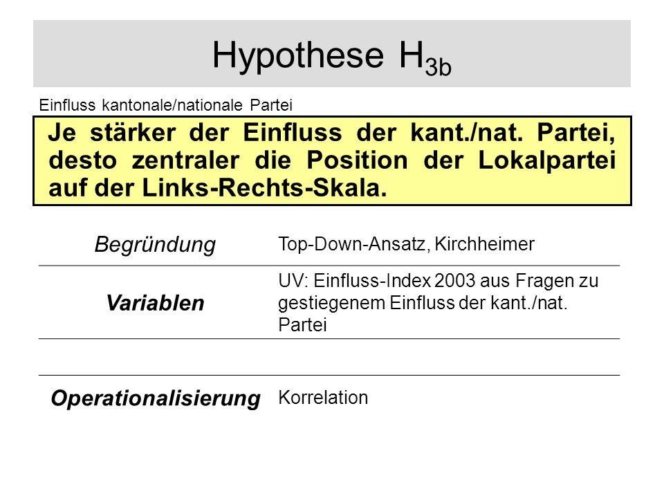 Hypothese H 3b Je stärker der Einfluss der kant./nat. Partei, desto zentraler die Position der Lokalpartei auf der Links-Rechts-Skala. Einfluss kanton
