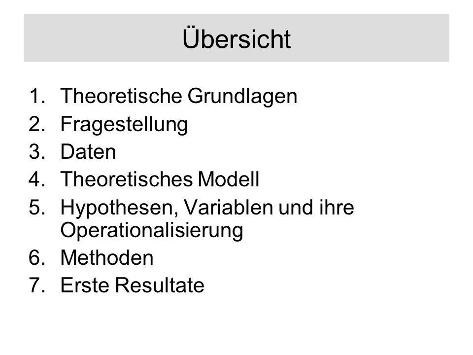 Übersicht 1.Theoretische Grundlagen 2.Fragestellung 3.Daten 4.Theoretisches Modell 5.Hypothesen, Variablen und ihre Operationalisierung 6.Methoden 7.Erste Resultate