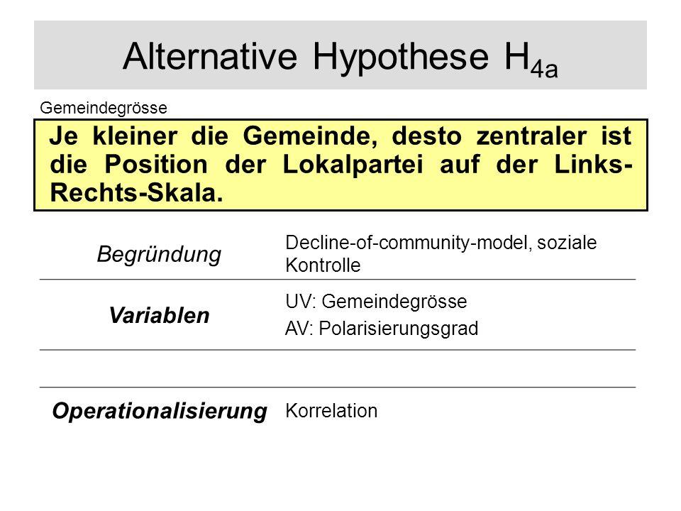 Alternative Hypothese H 4a Je kleiner die Gemeinde, desto zentraler ist die Position der Lokalpartei auf der Links- Rechts-Skala. Gemeindegrösse Begrü