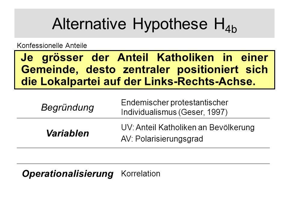 Alternative Hypothese H 4b Je grösser der Anteil Katholiken in einer Gemeinde, desto zentraler positioniert sich die Lokalpartei auf der Links-Rechts-