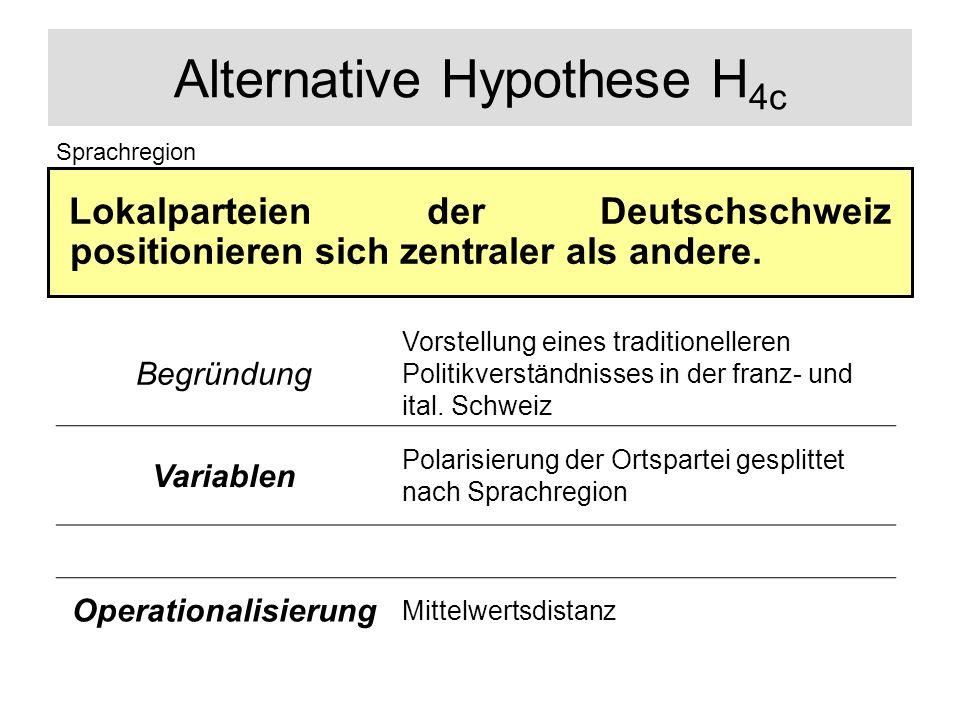 Alternative Hypothese H 4c Lokalparteien der Deutschschweiz positionieren sich zentraler als andere. Sprachregion Begründung Vorstellung eines traditi