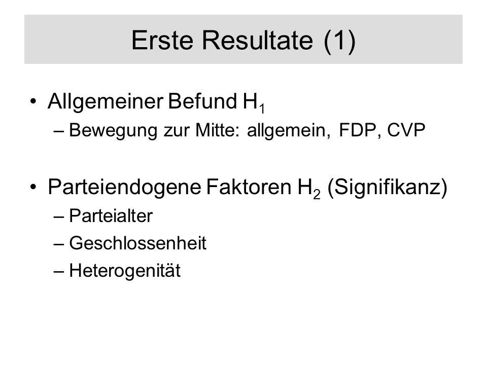 Erste Resultate (1) Allgemeiner Befund H 1 –Bewegung zur Mitte: allgemein, FDP, CVP Parteiendogene Faktoren H 2 (Signifikanz) –Parteialter –Geschlosse