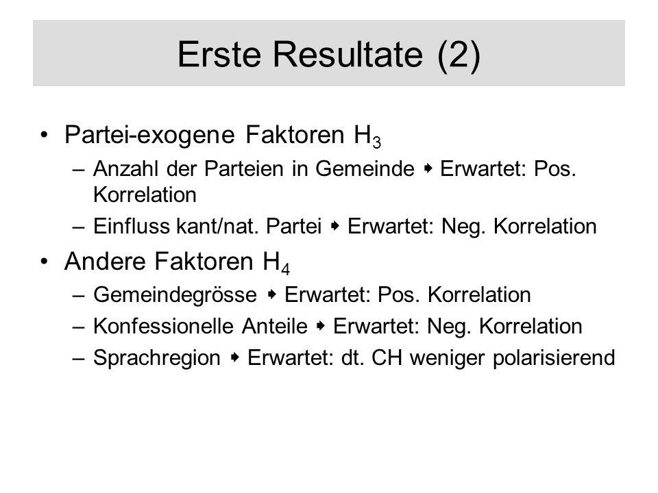 Erste Resultate (2) Partei-exogene Faktoren H 3 –Anzahl der Parteien in Gemeinde Erwartet: Pos. Korrelation –Einfluss kant/nat. Partei Erwartet: Neg.